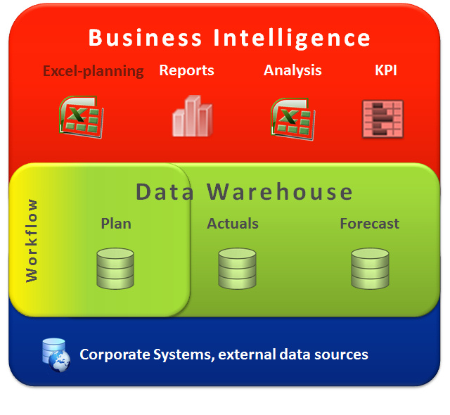 business intelligence software essay Business intelligence software at sysco 1 what will be the biggest obstacles faced by the business intelligence implementation essay sample on business.